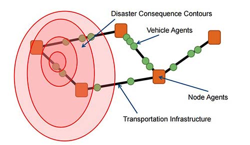 Disaster Response Applications Using Agent-Based Modeling