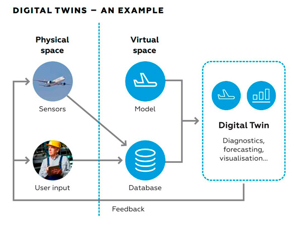 Digital twin desing example