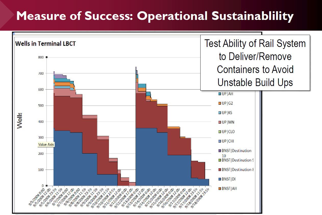 Measure of Success: Operational Sustainablility