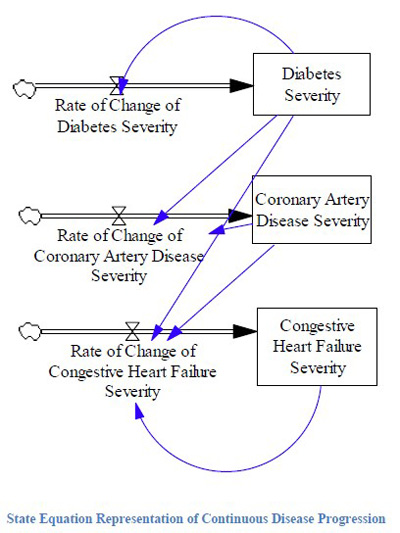 Continious Disease Progression System Dynamics Model for Healthcare