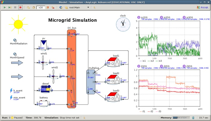 Complete Agent Based Simulation of Mini-Grides