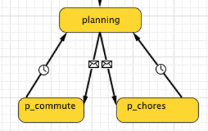 Excerpt from the agent statechart for our simulated drivers, showing the planning states possible in our primitive, first-round agents