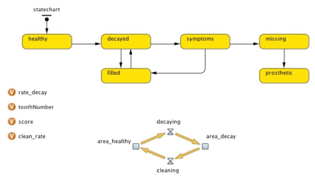 AnyLogic model relating oral health