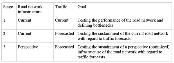 Road Traffic Research Stages