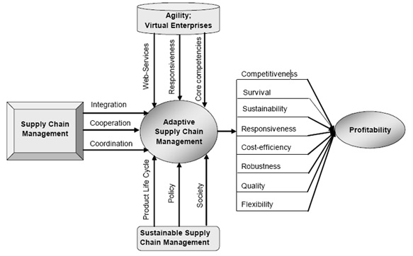 A multi-structural framework for adaptive supply chain planning
