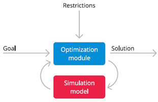 Transportation optimization system