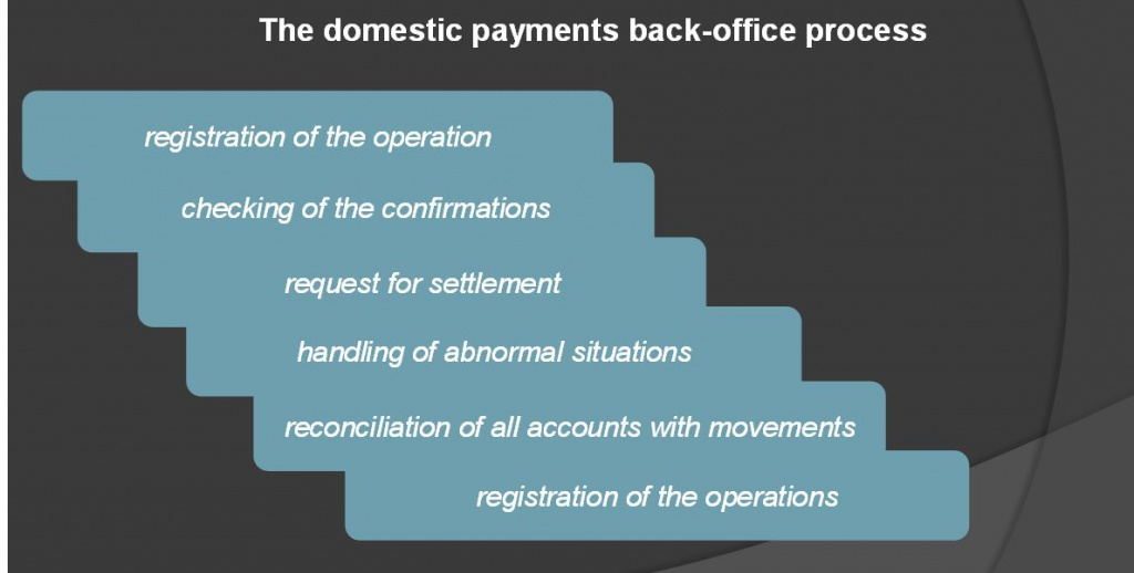 Bank back office processes simulation