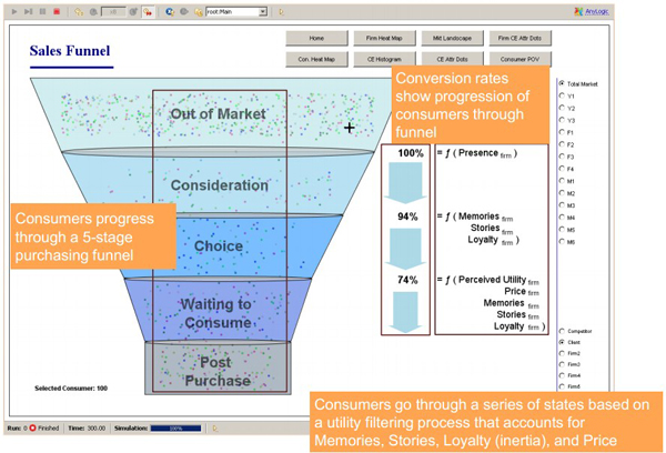 Marktsimulation: Sales Funnel