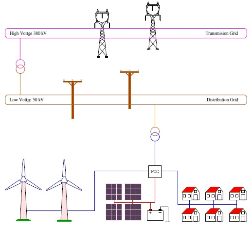 Integrated microgrid simulation model